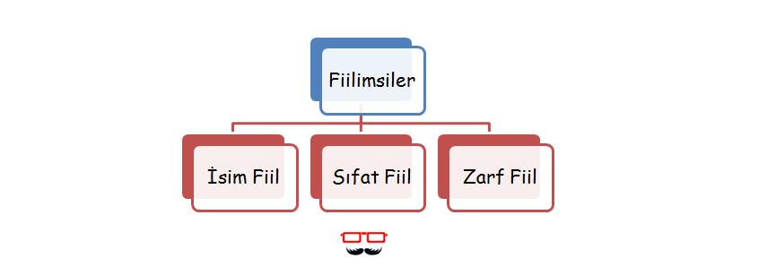 8.Sınıf Fiilimsiler Konu Anlatımı PDF