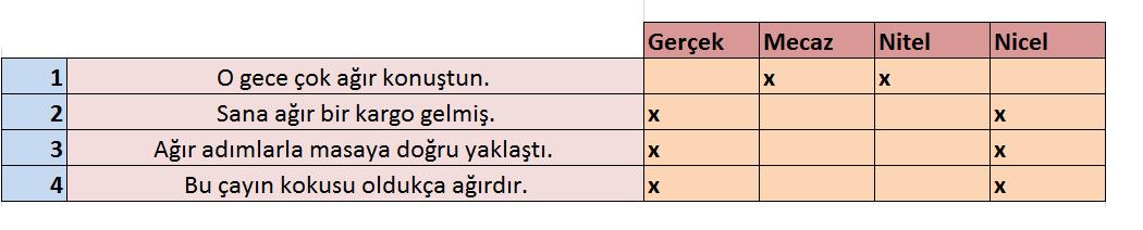 Yeni nesil test türkçe sözcükte anlam