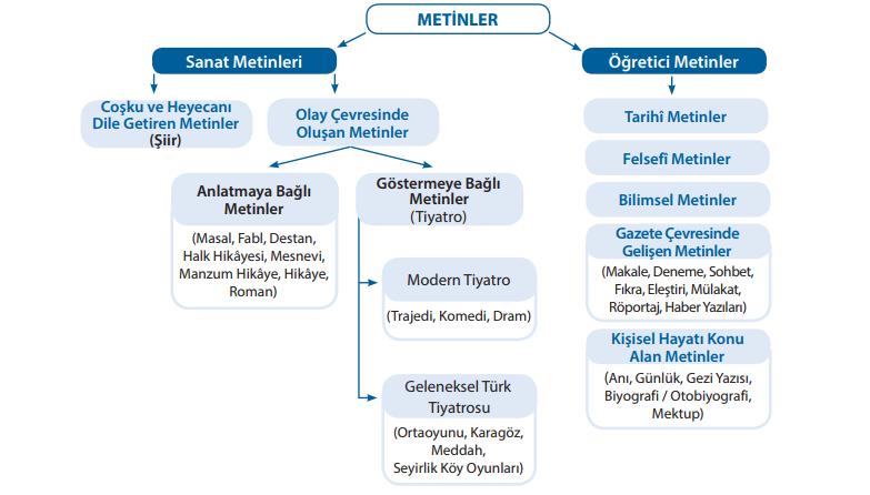 metin türleri tablo metin türleri sınıflandırması metin türleri özet tablo