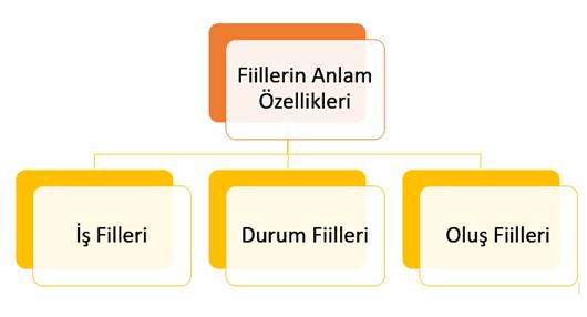 fiillerin anlam özellikleri pdf