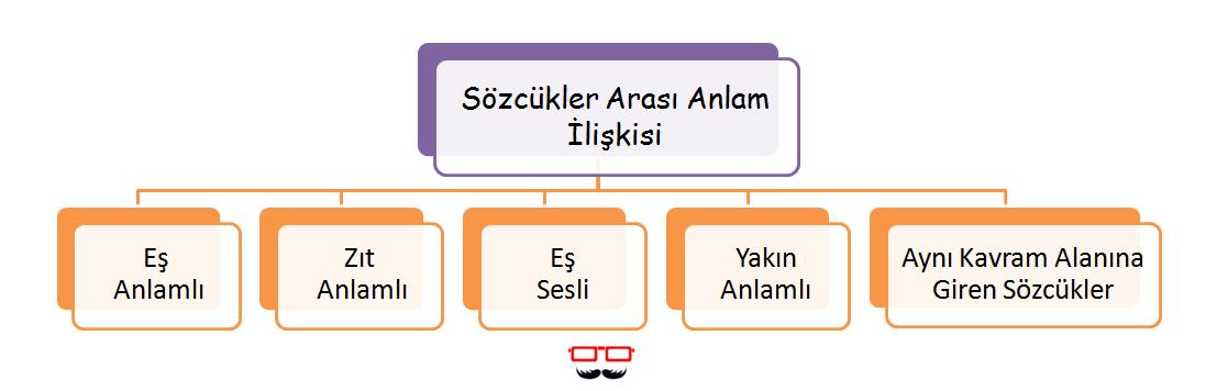 7.Sınıf Sözcükte Anlam Konu Anlatımı Kavram Harita 2