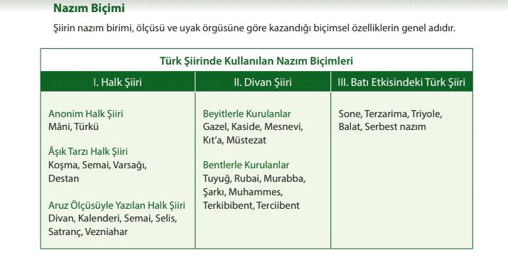9.Sınıf Edebiyat Konu Özetleri PDF 3. Ünite Şiir