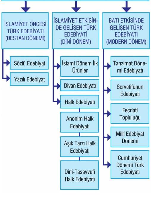 turk-edebiyatinin-donemleri