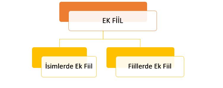 Ek Fiil Konu Anlatımı PDF 7. Sınıf