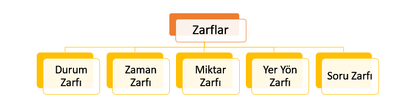 Zarflar Konu Anlatımı PDF 7. Sınıf - TYT Türkçe